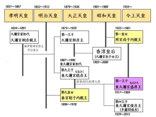 久邇宮家と東久邇宮家、および天皇家との姻戚関係