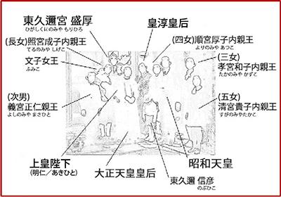 写真に写られた昭和天皇ご一家と東久邇盛厚殿下ご一家のお名前